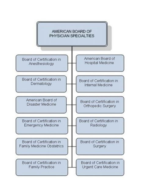 ABPS Organizational Chart